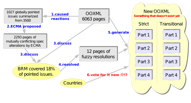 History and confusion of OOXML