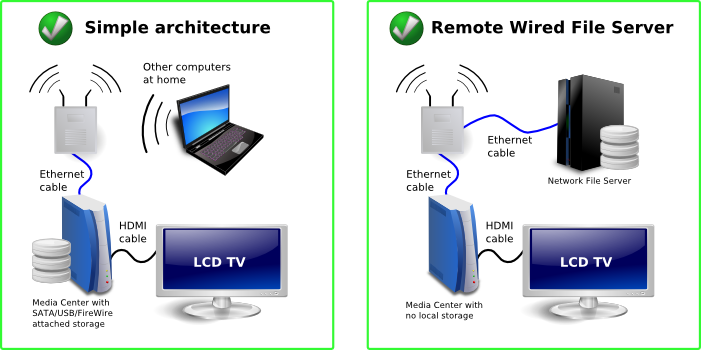Good network layout for a home Media Center