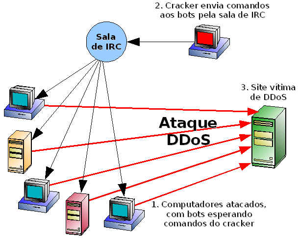 Ataque Distributed Denial of Service