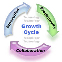 Growth Cycle