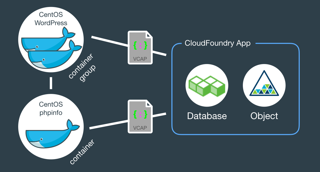 Docker on Bluemix with services